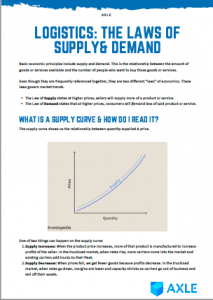 Laws of Supply & Demand